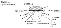 Схема системы преломления света